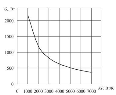 Коэффициент для пластинчатого теплообменника теплообменники свеп цены