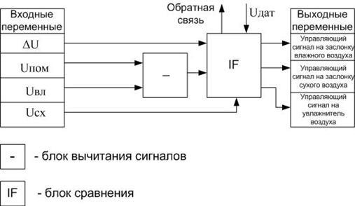 Схема количества влаги