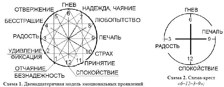 Схема эмоций картинки