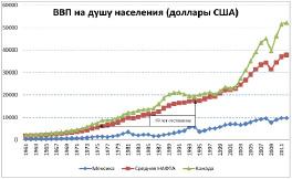 Число Членов Нафта